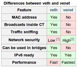 Сравнение VETH и VENET