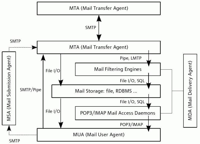 Архитектура почтовых систем