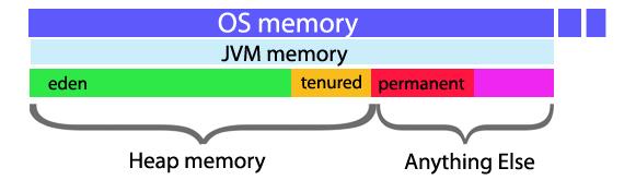 memory JVM