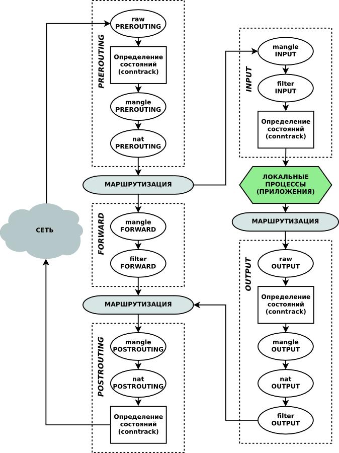 прохождения внешнего пакета в правилах iptables