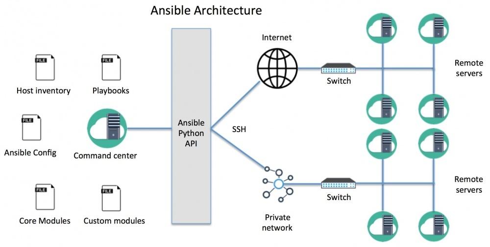 Как работает Ansible