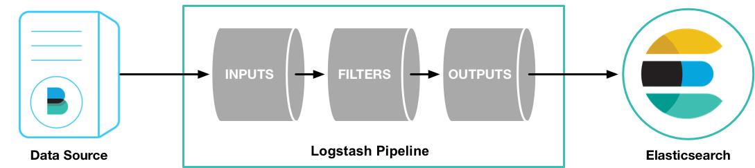 работа Logstash pipeline