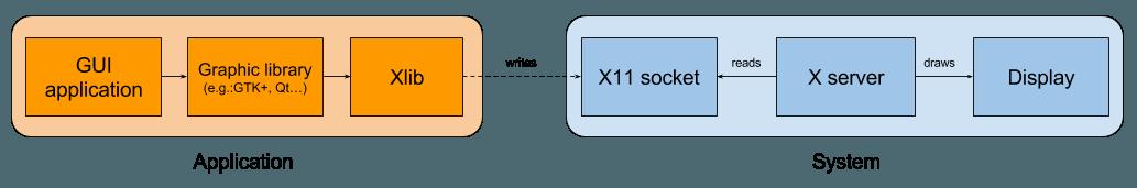 Архитектура X window system 101