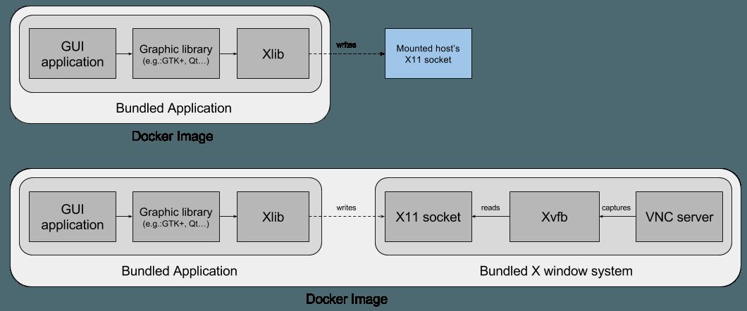 Контейнерезированные (Containerizing) GUI приложения