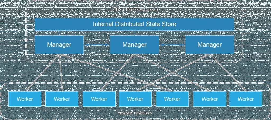 Сетевое взаимодействие в кластере docker swarm