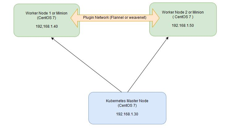 Kubernetes диаграмма