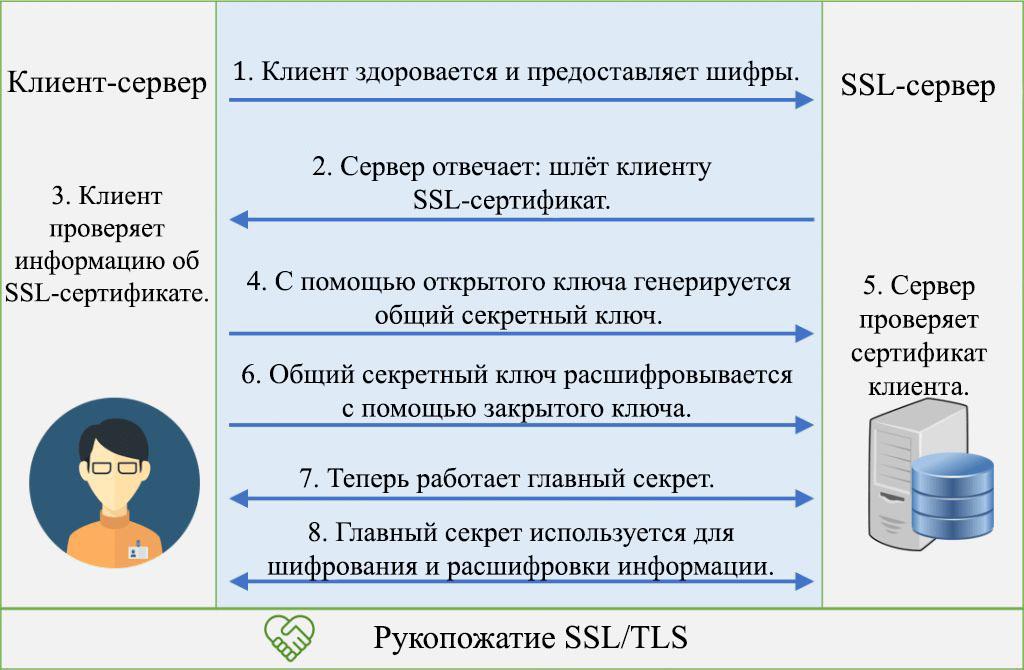 Принцип работы handshake (рукопожатие) SSL/TLS