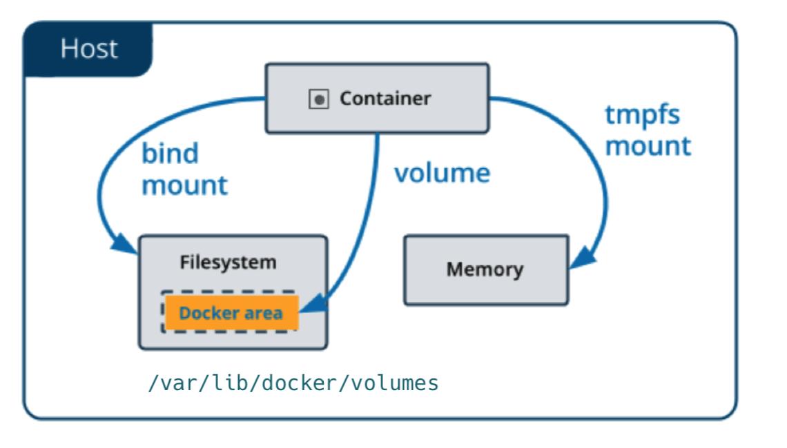 Работа с томами/хранилищами (Volumes/Storages) в Docker