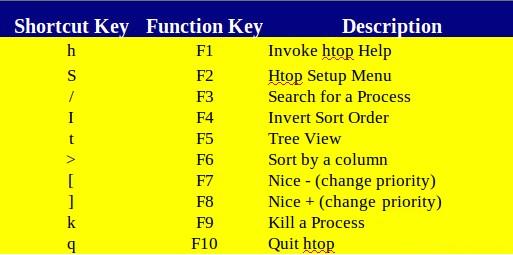 htop-commands