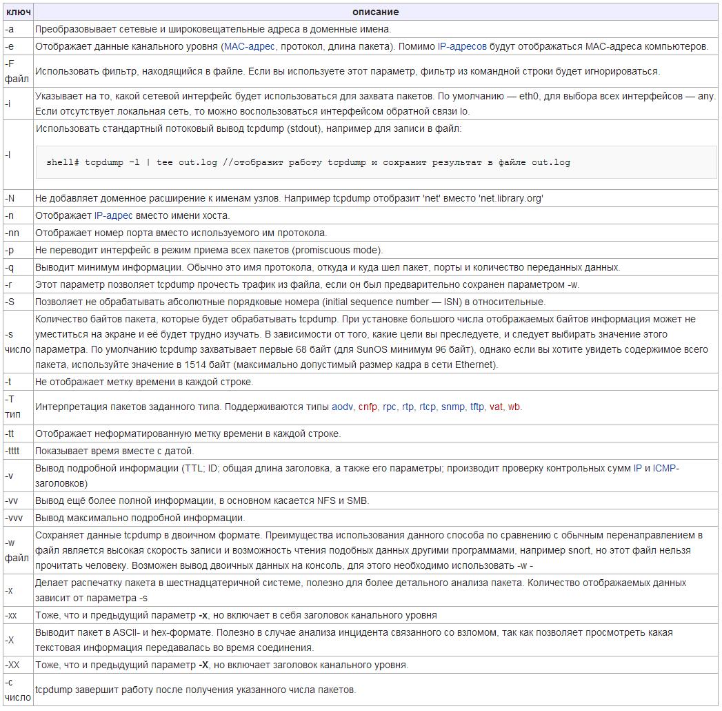 основные ключи для использования tcpdump