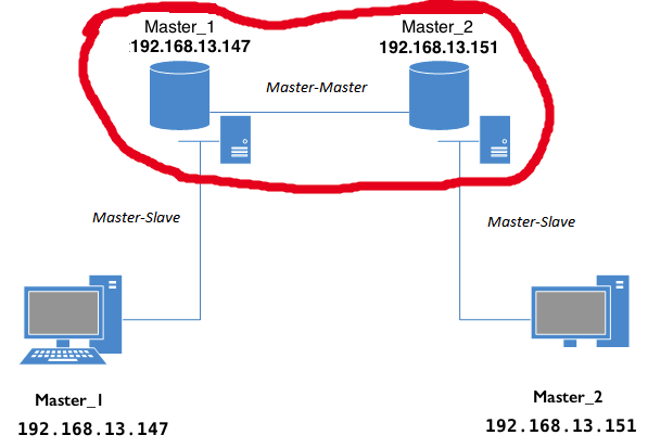 Репликация master-master в MYSQL