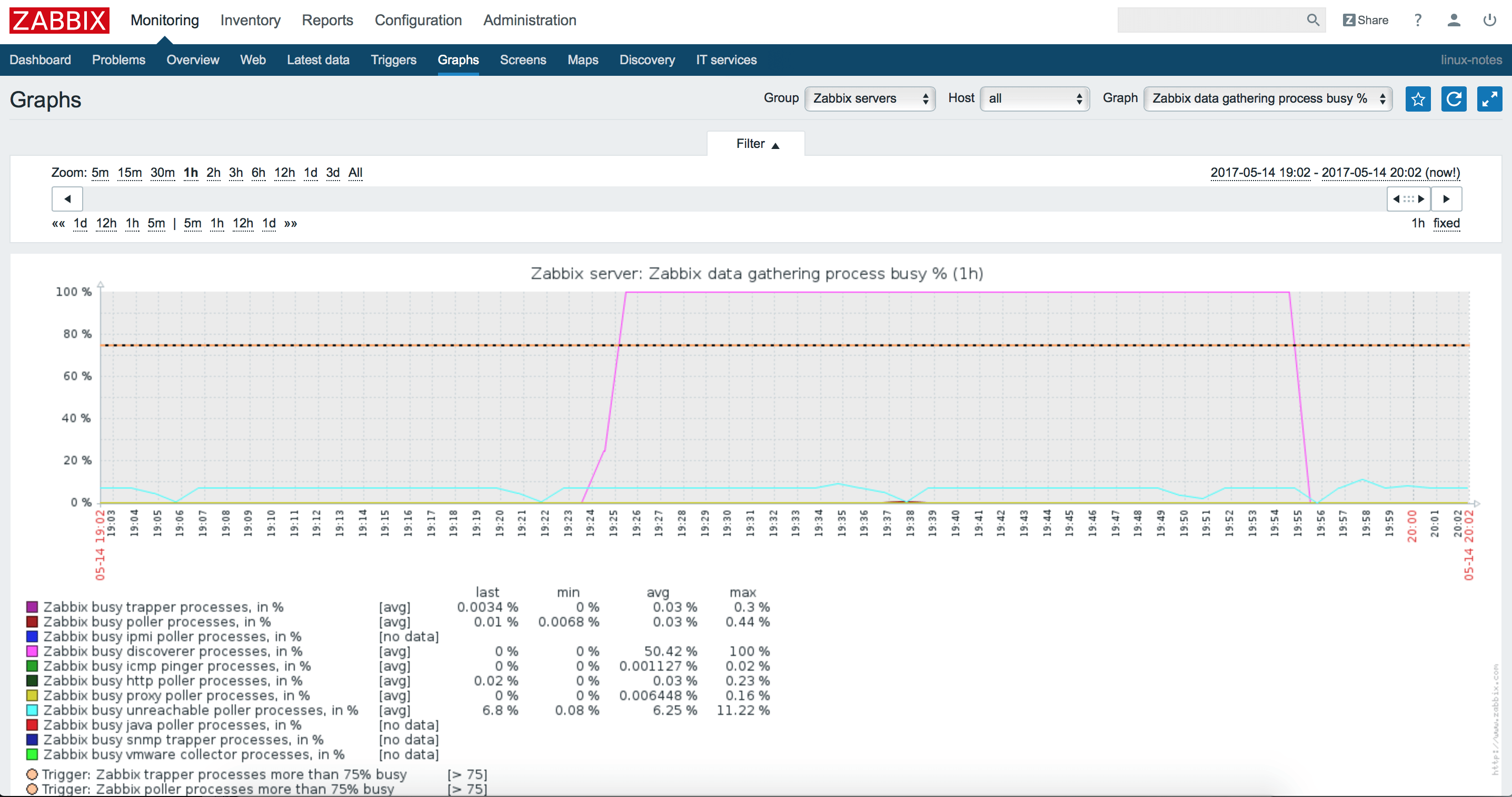 Zabbix discoverer processes more than 75% busy