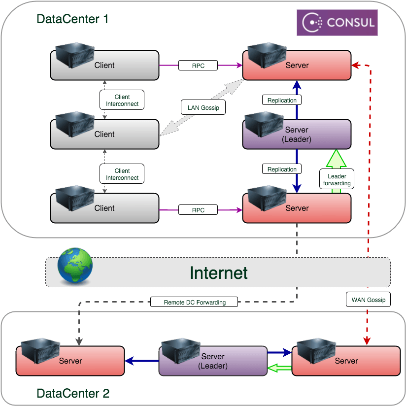Consul кластер в Unix/Linux