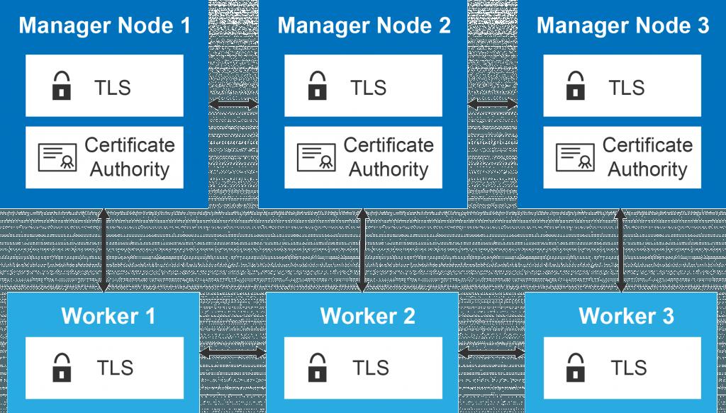 Создание, запуск сервиса в Docker Swarm