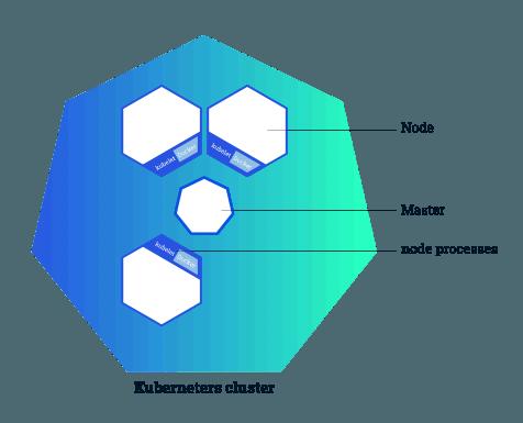 Кластерная диаграмма кубернетес кластера