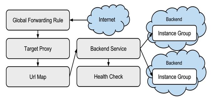Работа с Google Cloud Platform (compute forwarding rule) и