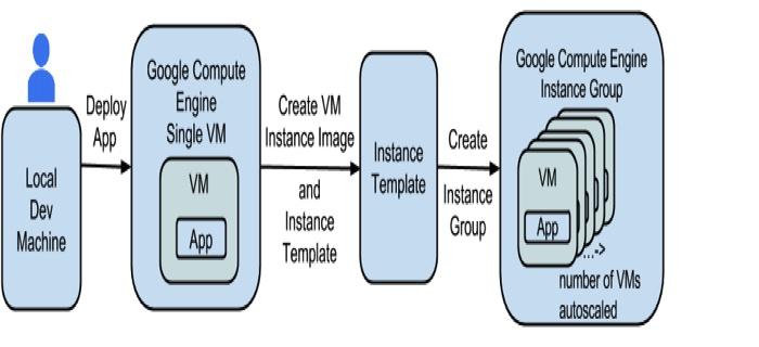 Работа с Google Cloud Platform (compute instance template) и