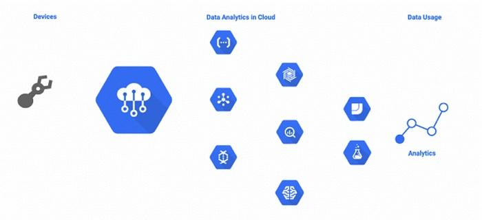 Работа с Google Cloud Platform (sql database instance) и