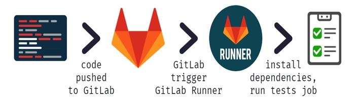 Установка GitLab-Runner-а в Unix/Linux | linux-notes org